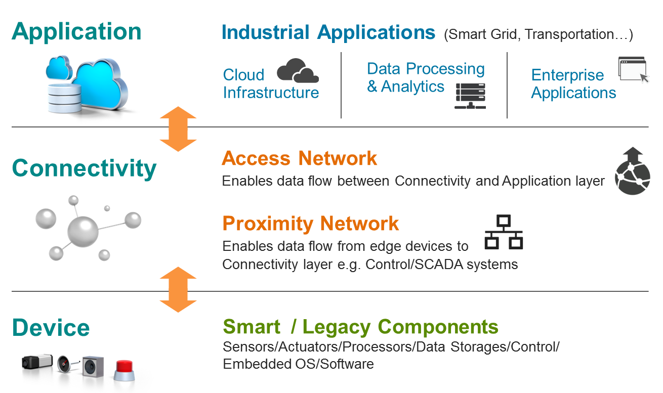 Improving Industrial Data Connectivity Management With IoT Data Centers